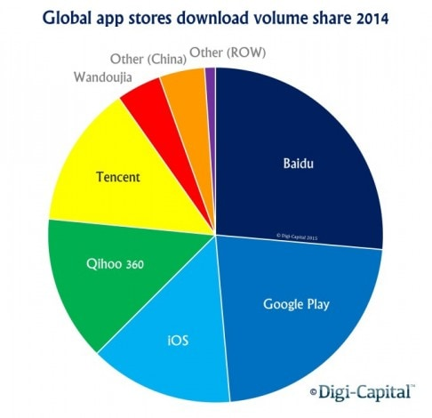 app-store-download-volume-share