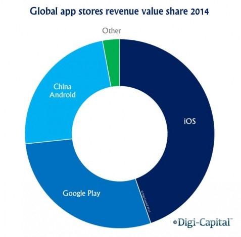 google play app store ricavi