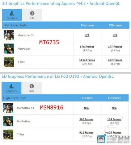mediatek-mt6735-benchmark-snapdragon 410 2