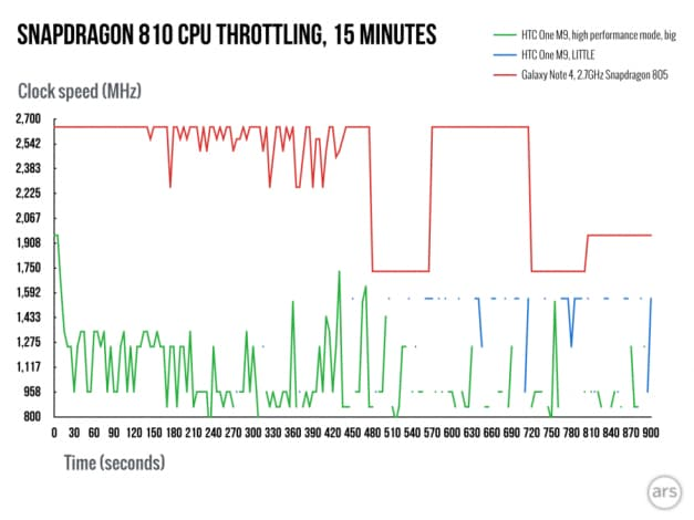 one m9 snapdragon 810 throttling