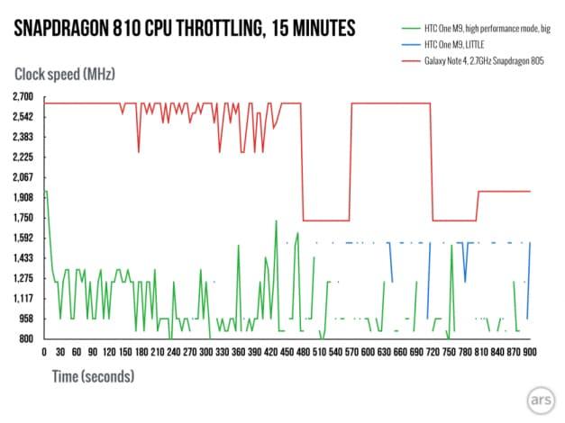 one m9 snapdragon 810 throttling
