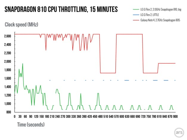 snapdragon 810 throttling