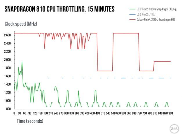 snapdragon 810 throttling