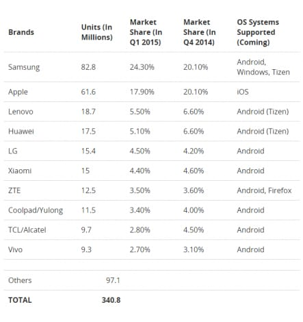Classifica vendite smartphone 1Q2015