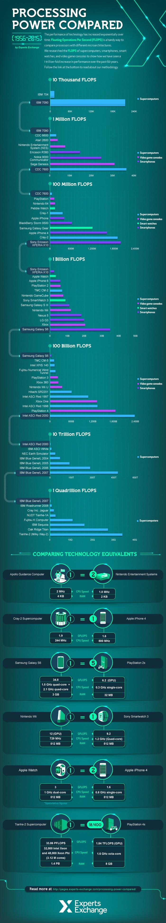 infografica galaxy s6 potenza