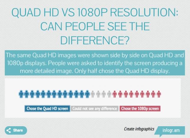 Confronto display QHD Full HD