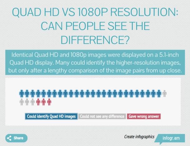 Confronto immagini QHD Full HD
