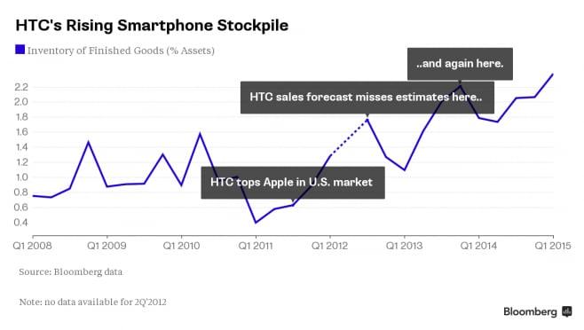 HTC smartphone invenduti