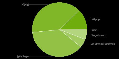 distribuzione android giugno 2015