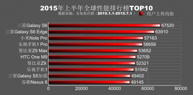 AnTutu Top 10 H1 2015 - 1