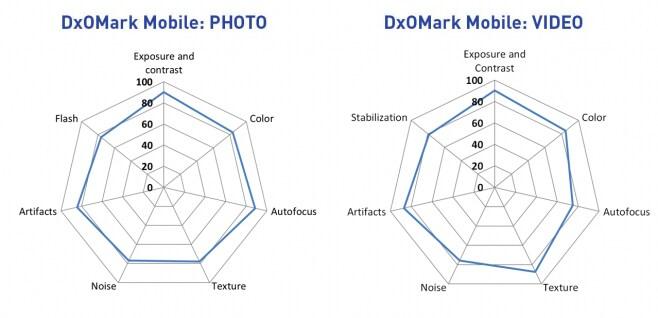 dxo mark moto x style