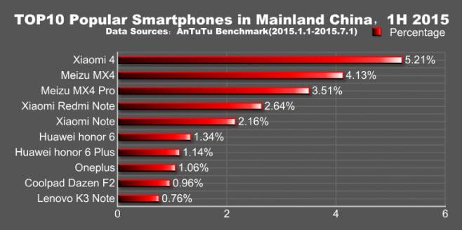 top 10 smartphone antutu cina