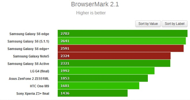 BENCHBROWSER