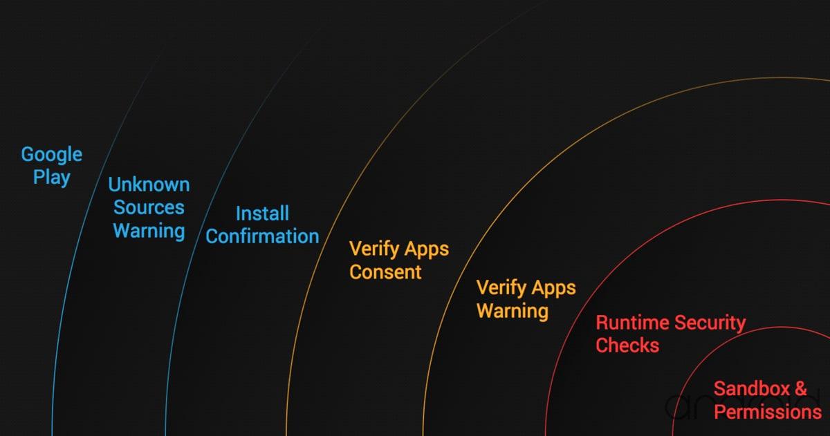 strati sicurezza android