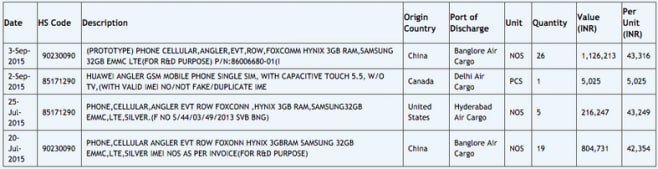 Huawei Nexus 6 Zauba