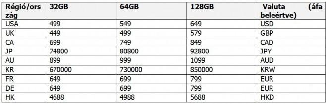 Nexus 6P prezzo