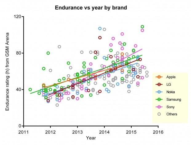 aumento autonomia smartphone dal 2011 - 1