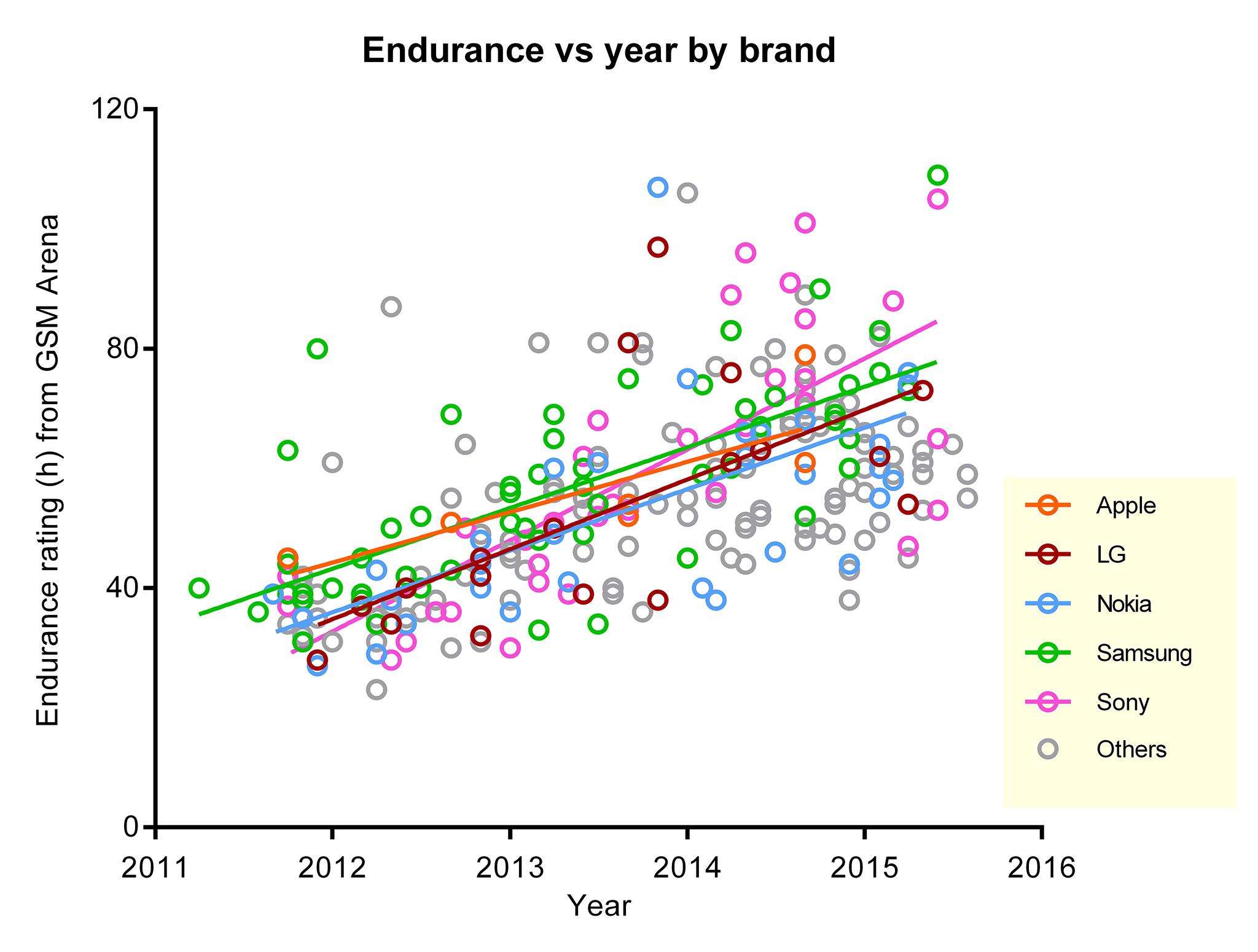 aumento autonomia smartphone dal 2011 – 1