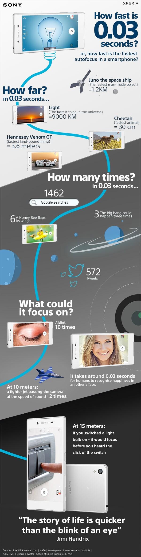 sony infografica fotocamera z5