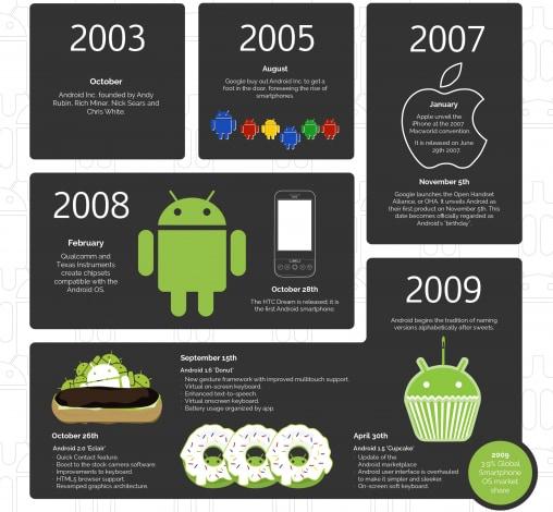 Infografica Android da Cupcake a Marshmallow - 1