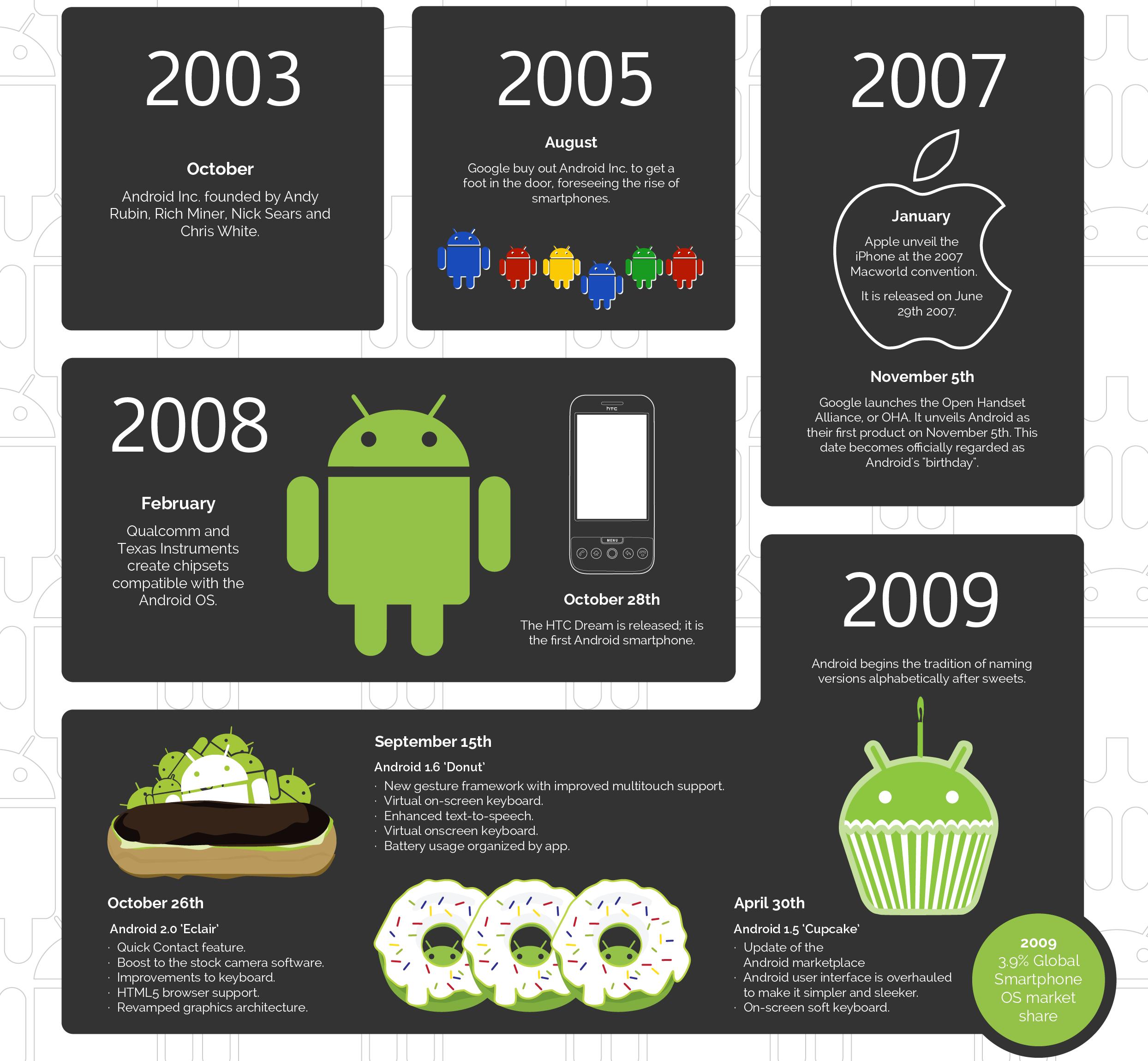 Infografica Android da Cupcake a Marshmallow – 1