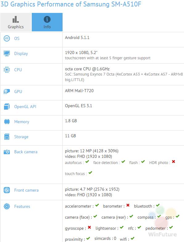 Samsung Galaxy A5 – GFXBench – caratteristiche tecniche