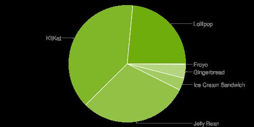 distribuzione android ottobre 2015