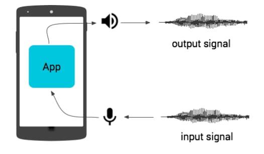 La latenza audio di Android è ancora un problema, anche per Marshmallow