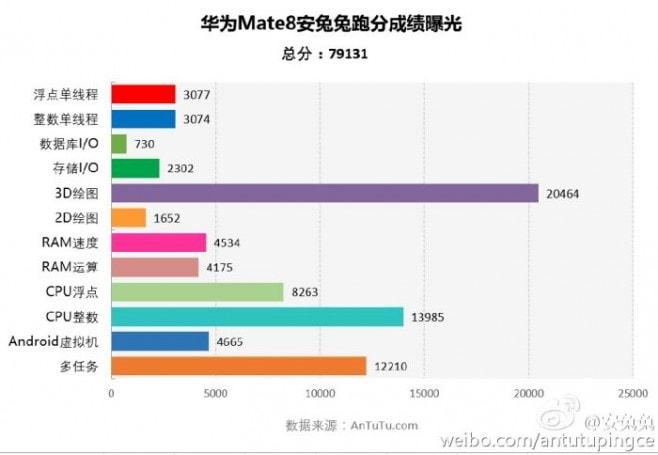 Huawei Mate 8 AnTuTu - 1