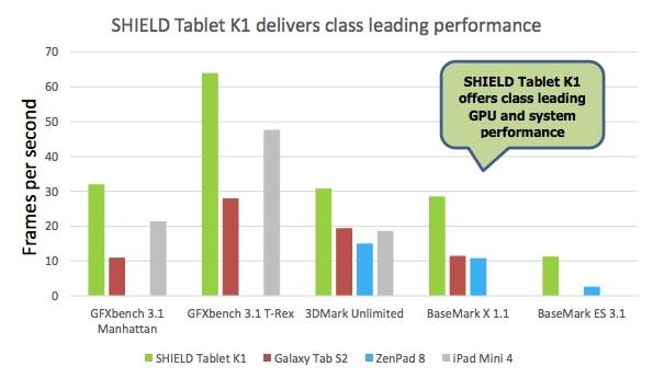 NVIDIA Shield Tablet K1 Benchmark