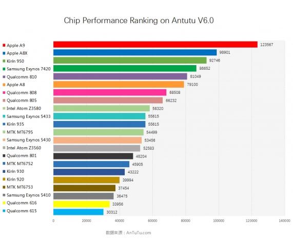 AnTuTu 6.0 CPU score
