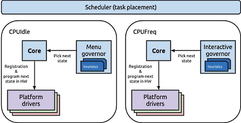 ARM – Linaro – eas-current-system-840×429