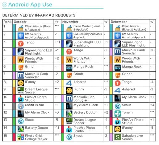 app più usate q4 2015