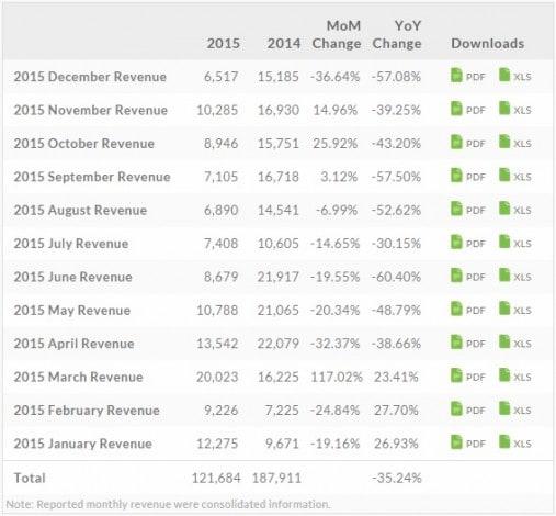 bilancio htc 2015