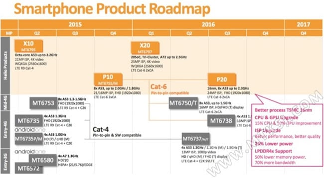 Roadmap mediatek 2016
