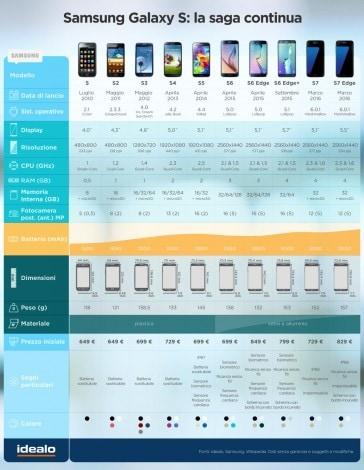 Samsung Galaxy Infografica 2016