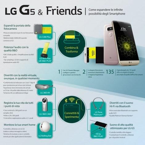 Infografica LG G5 & FRIENDS