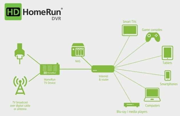 HDHomeRun vi permetterà di registrare i vostri programmi direttamente da Android TV