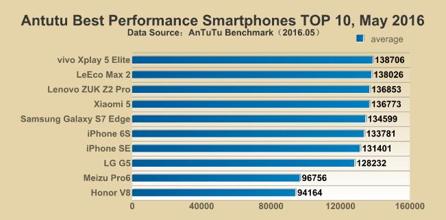 AnTuTu - top smartphone maggio 2016