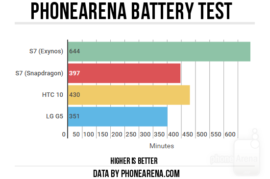PhoneArena-battery-test2 (1)