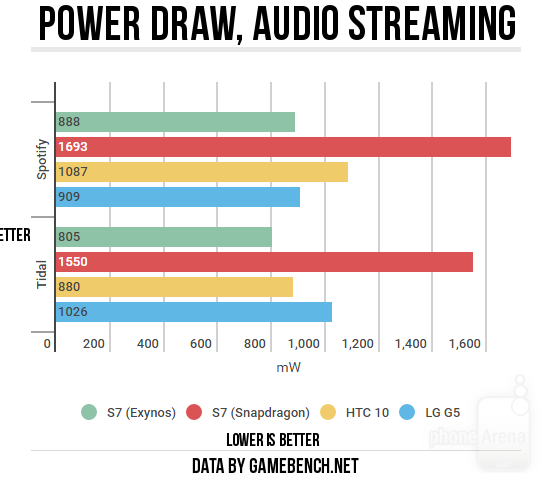 Power-draw-audio-streaming3
