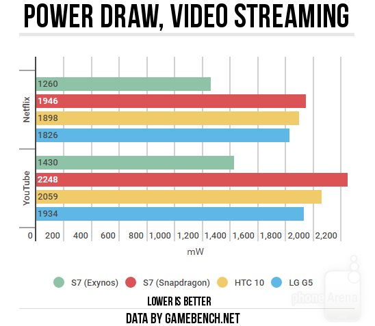 Power-draw-video-streaming2