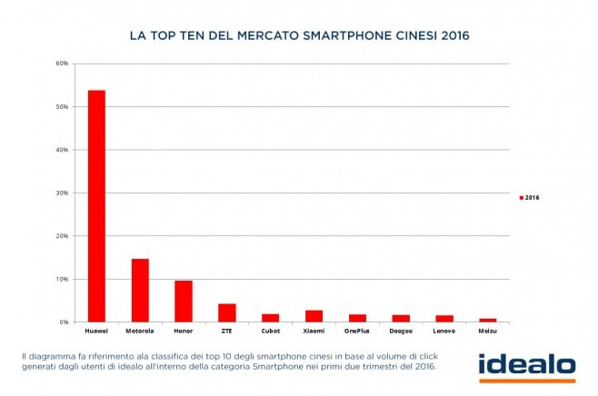 TOP10_smartphone-cinesi-2016