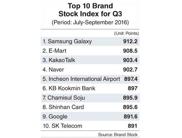 samsung-brand-value