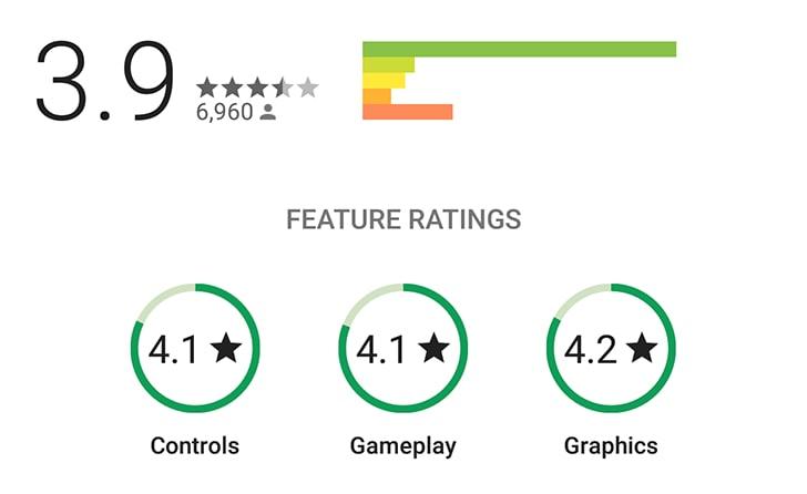 Play Store: voti distinti per controlli, gameplay e grafica nelle recensioni dei giochi (foto)