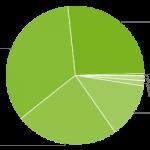 frammentazione-android-dicembre-2016