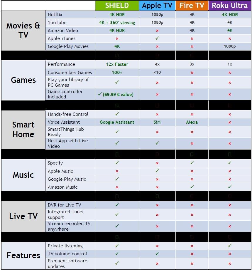 tabella-comparativa-shield-tv-2017