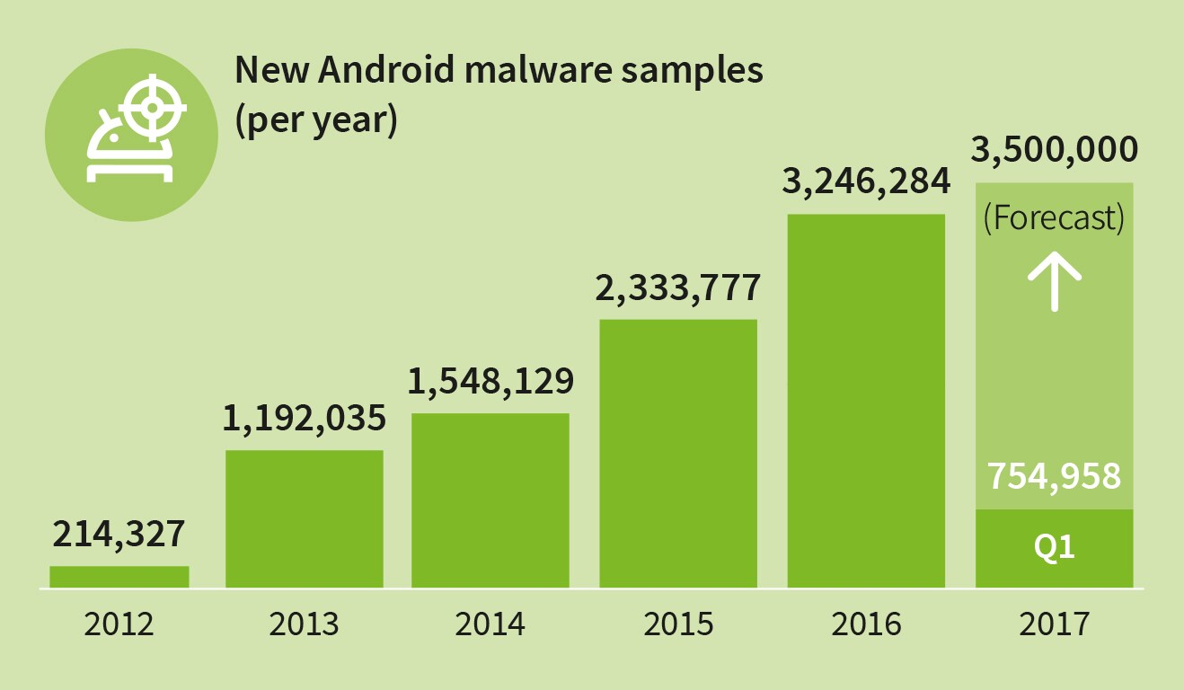 gdata-infographic-mmwr-q1-17-new-android-malware-per-year-en-rgb-002