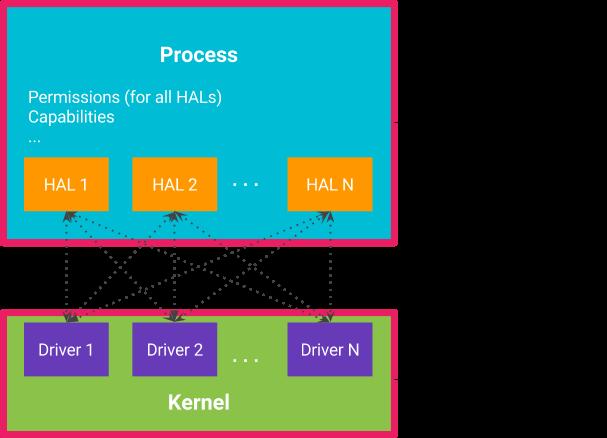Project Treble – HAL – 1