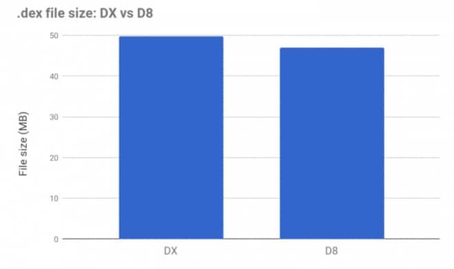 Il nuovo compilatore D8 è disponibile in anteprima: file di dimensioni più ridotte, in minor tempo (foto)